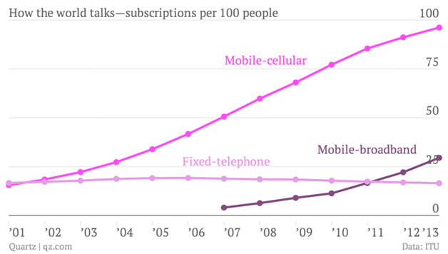 trends-subscription-per-100-people